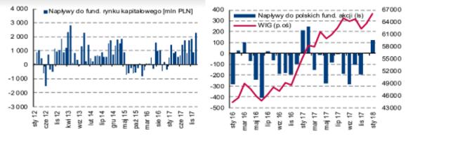 Fundusze polskich akcji zanotowały pierwszy napływ od lutego 2017 roku/ Źródło: Trigon DM