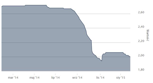 Zmiana wskaźnika WIBOR 3M, styczeń 2014-styczeń 2015