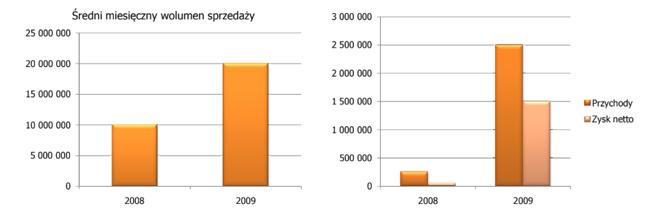 Tak w listopadzie 2007 roku wyglądały prognozy dla freeFUNDa