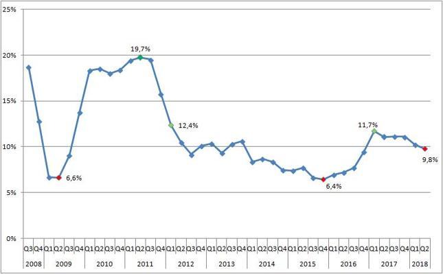 Nominalne tempo wzrostu PKB