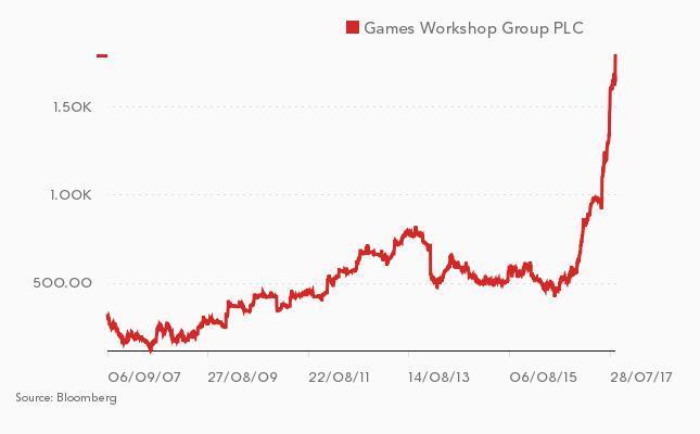 Cena akcji Games Workshop