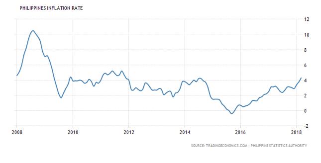 Inflacja CPI na Filipinach (w %, rdr).