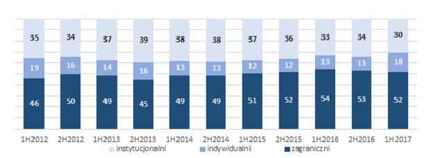 Gwałtownie wzrósł udział inwestorów indywidualnych w obrotach na GPW. Wskaźnik ten jest obecnie najwyższy od pięciu lat.