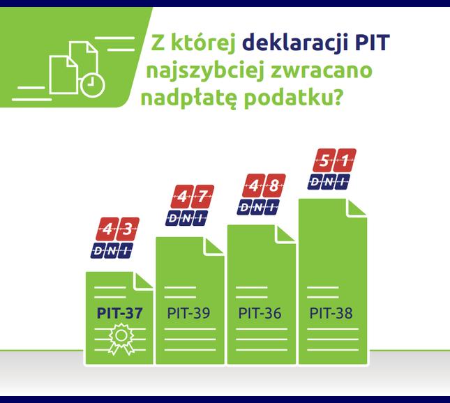 Z badania e-file wynika, że na najszybszy zwrot mogą liczyć rozliczający się za pomocą deklaracji PT-37