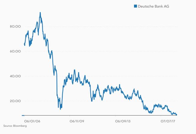 Kurs akcji Deutsche Banku (w €).