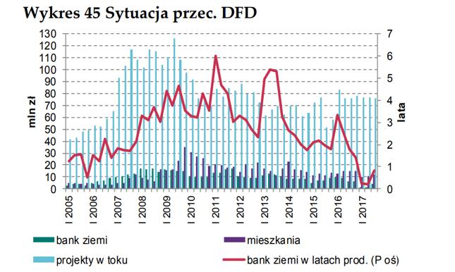 Informacja o cenach mieszkań i sytuacji na rynku nieruchomości mieszkaniowych i komercyjnych w Polsce w IV kwartale 2017 r. (NBP na podstawie danych GUS)