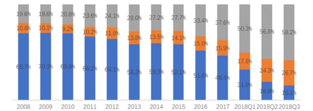 Odsetek respondentów deklarujących nabycie mieszkania w celu zamieszkania (niebieski), przeprowadzki do nowego mieszkania (pomarańczowy) oraz inwestycyjnym (szary)