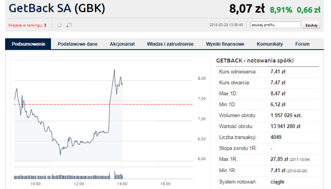 Nowe akcje za minimum 10 zł. Mocne odbicie na GetBacku