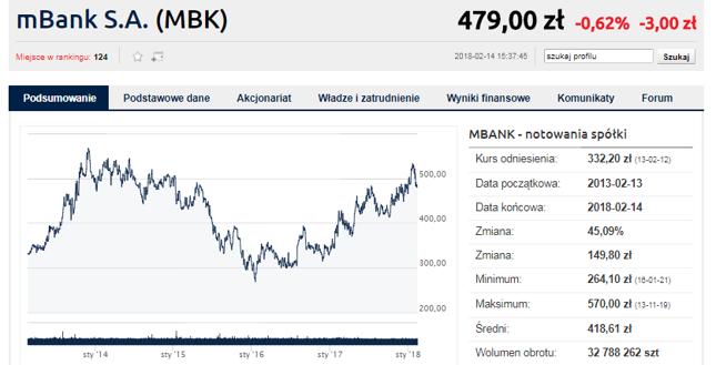 mBank ma za sobą kilka miesięcy mocnych wzrostów