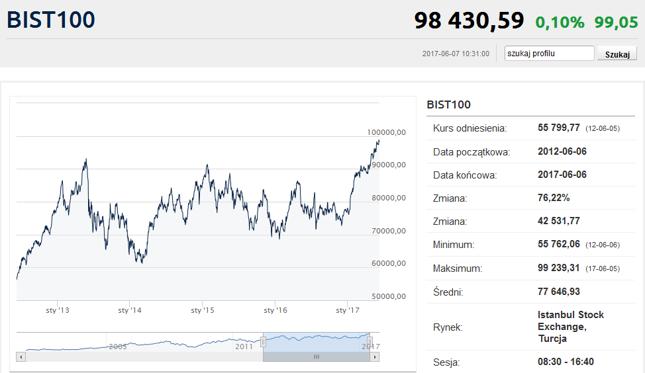 BIST100 - główny indeks giełdy tureckiej.