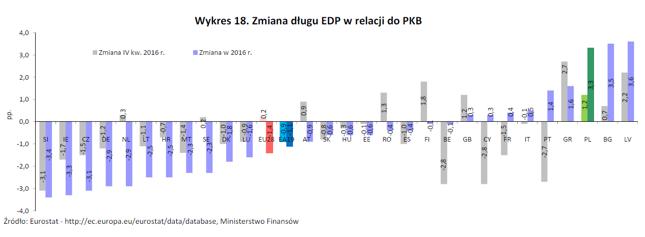 W 2016 roku Polska była jednym z nielicznych krajów UE, gdzie dług publiczny rósł szybciej niż PKB.