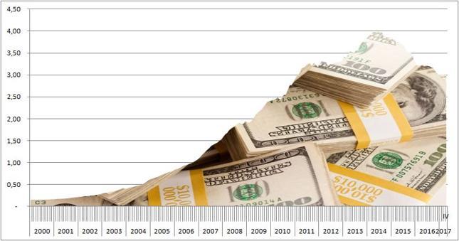 Rezerwy walutowe w CHin. Dane w bilionach USD.