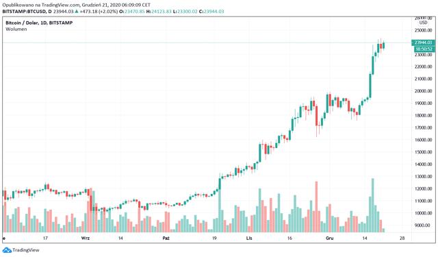 bitcoin į inr diagramą bitcoin praha
