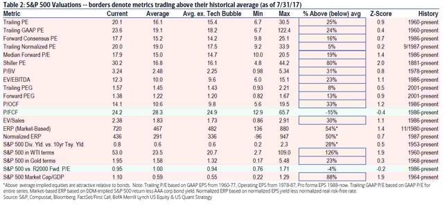 Popularne mierniki wyceny dla indeksu S&P500 w porównaniu do historycznych średnich. Stana na koniec lipca 2017 roku.