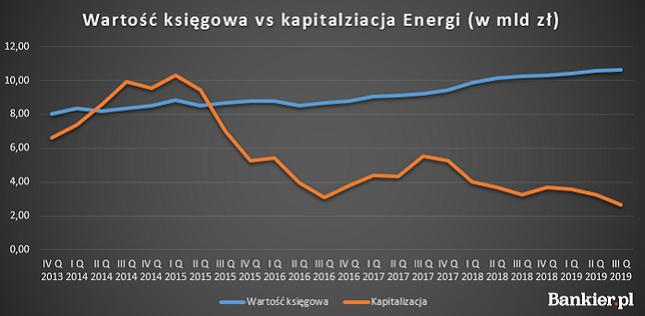 Kapitalizacja Energi wyraźnie odbiega od wartości księgowej. Dla zarządu to nie jest problem