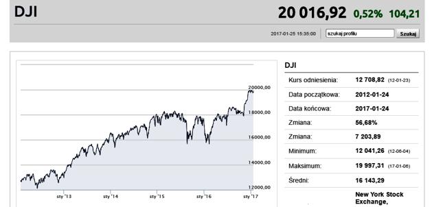Dow Jones przebił 20.000 punktów
