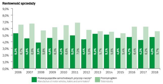 Rentowność sprzedaży pojazdów samochodowych stopniowo spada