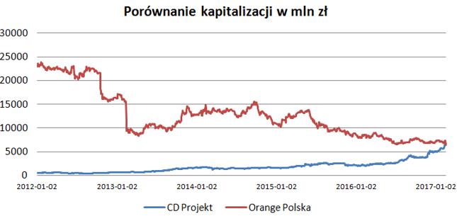 CD Projekt większy niż Orange Polska