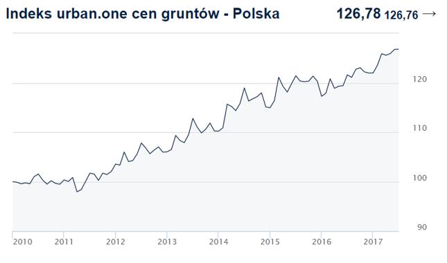 Wykres średnich cen transakcyjnych gruntów pod zabudowę w Polsce