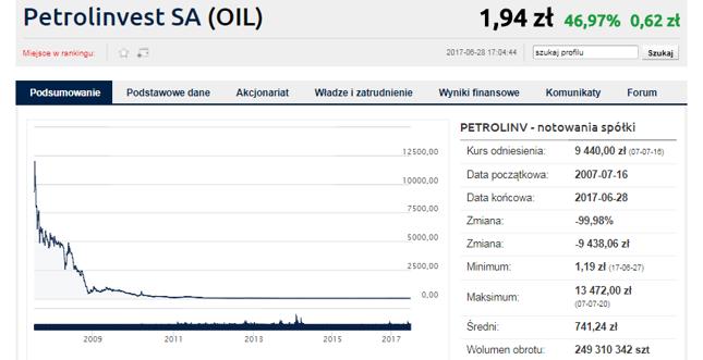Giełdowy wykres Petrolinvestu. Trudno o lepszą wizualizację porażki