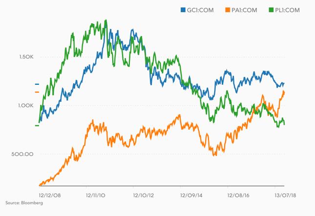 Cena jednej uncji złota (niebieska linia), palladu (pomarańczowa) i platyny (zielona) w USD.