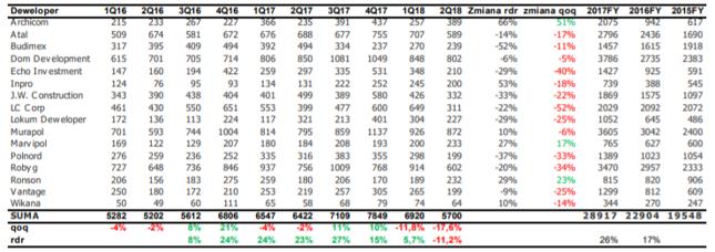 Finalne dane o sprzedaży deweloperów giełdowych w 2Q18 – spadek o 17,6% qoq i o 11,2% rdr