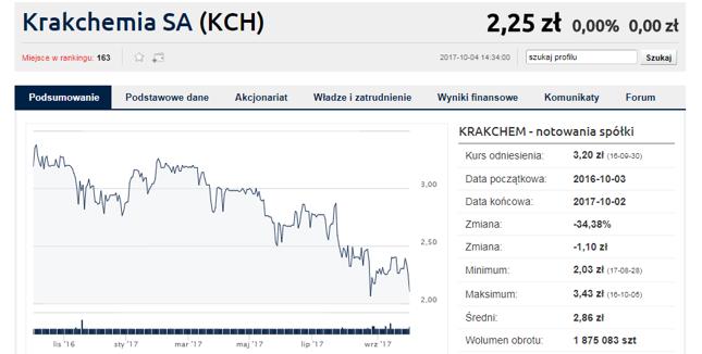 Krakchemia ma nowego głównego akcjonariusza