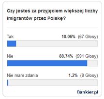 Wyniki ankiety przeprowadzonej w maju wśród 667 użytkowników Bankier.pl
