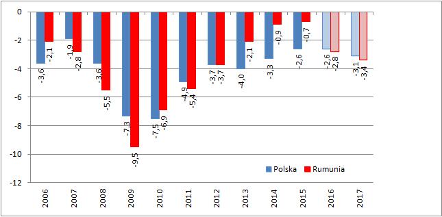 Deficyt sektora finansów publicznych. Lata 2016 i 2017 na podstawie wiosennych prognoz Komisji Europejskiej.