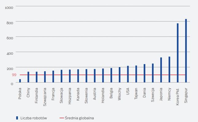 Liczba zainstalowanych robotów przemysłowych na 10 tys. pracowników przemysłu przetwórczego w 20 najbardziej zrobotyzowanych gospodarkach oraz w Polsce (w 2018 r.)