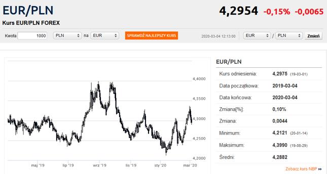 prognozy kursu euro