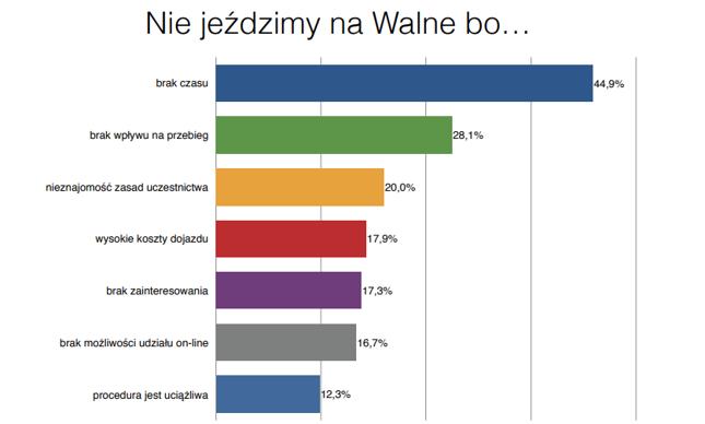 Polscy inwestorzy nie jeżdżą na Walne Zgromadzenia Akcjonariuszy