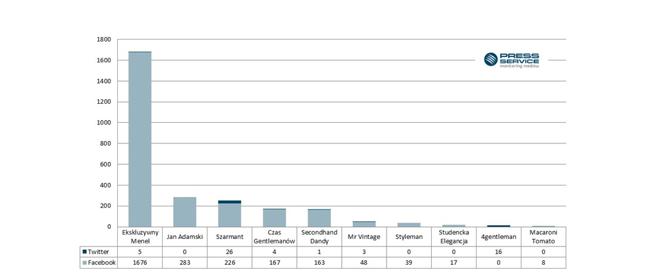 Wykres 4. Liczba publikacji na temat Top 10 blogów modowych męskich na Facebooku i Twitterze (sierpień 2015)