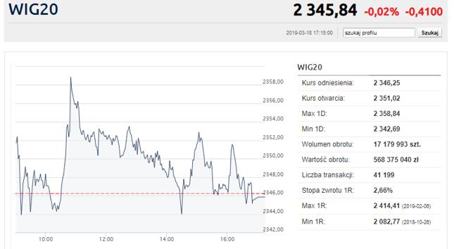 Mocne wzrosty banków Czarneckiego. GPW neutralna