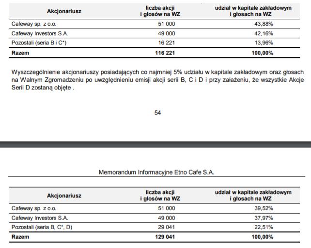 Struktura akcjonariatu Etno Cafe prze emisją i po niej