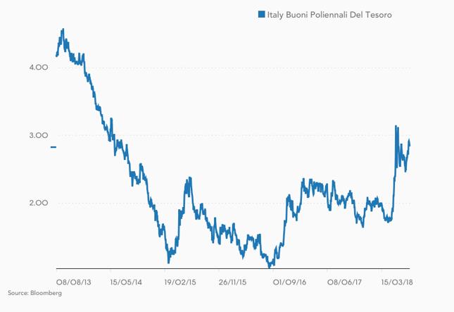 Rentowność 10-letnich obligacji Włoch.