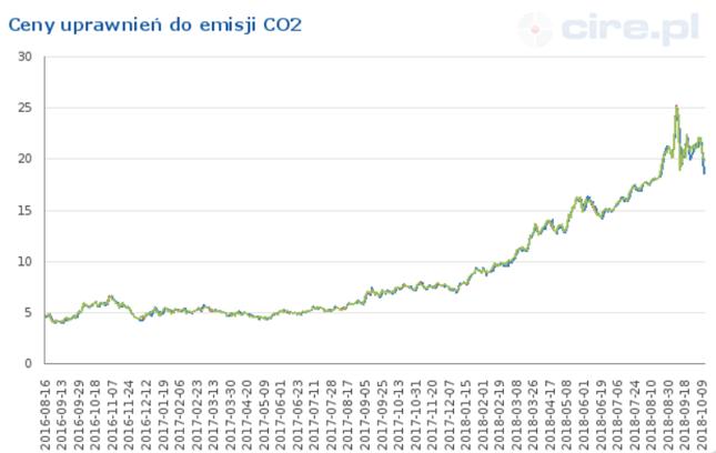 Rajd cen uprawnień do emisji