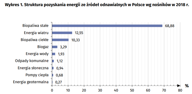 . Łączna wartość energetyczna pozyskanej energii pierwotnej ze źródeł odnawialnych w Polsce w 2018 r. wyniosła 367 091 TJ.