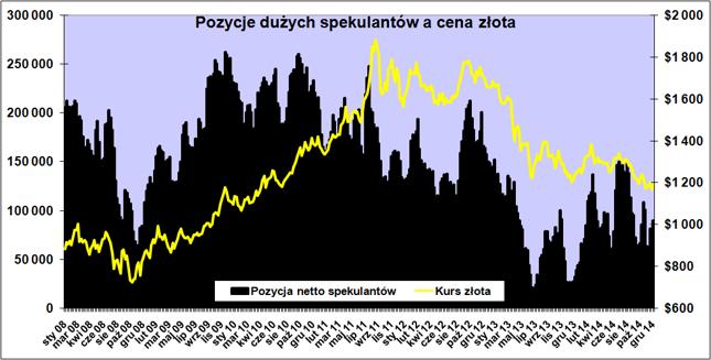 Spekulacyjna pozycja netto w kontraktach na złoto jest większa niż w czerwcu i grudniu 2013 roku
