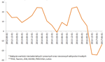Słabe inwestycje państwowych spółek [Wykres dnia]
