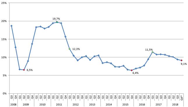 Nominalne tempo wzrostu PKB Chin
