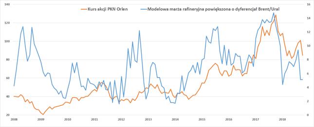 Marża rafineryjna (prawa oś, w USD na baryłce) na tle kursu akcji PKN Orlen (lewa oś, w zł).