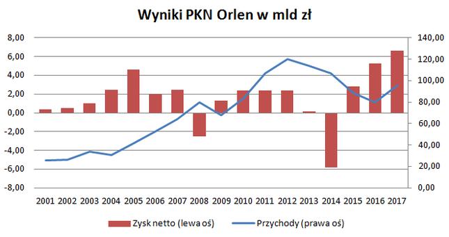 Za prezesa Jasińskiego Orlen osiągnął rekordowe wyniki. Spółce sprzyjała jednak sytuacja makroekonomiczna. Swoje zrobił też pakiet paliwowy, a wynik dodatkowo podbiły zdarzenia jednorazowe
