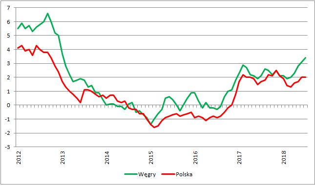 Inflacja CPI w Polsce i na Węgrzech (r/r)