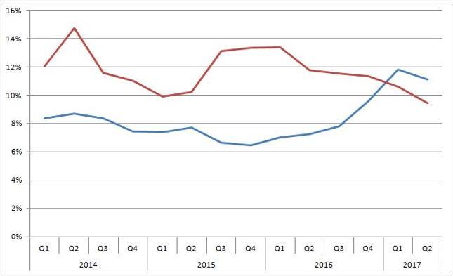 Podaż pieniądza M2 [% r/r, czerwona linia] i nominalny PKB [% r/r, niebieska linia]