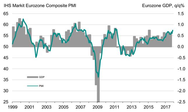 Łączony indeks PMI dla strefy euro (w pkt., lewa oś) na tle dynamiki PKB (w % kdk, prawa oś).