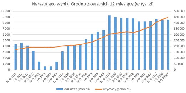 Wyniki Grodna