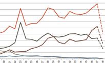 Rekordy na rynku mieszkań. Wyniki najwyższe od 30 lat