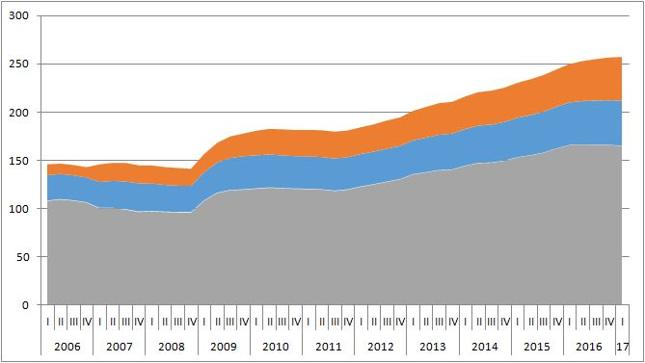 Zadłużenie chińskich przedsiębiorstw niefinansowych (szary), sektora publicznego (niebieski) i gospodarstw domowych (pomarańczowy) jako % PKB