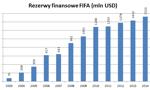Ile pieniędzy ma FIFA? [Wykres dnia]